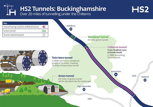 A graphic from HS2 Ltd showing the plans for the HS2 tunnelling under the Chilterns in Buckinghamshire