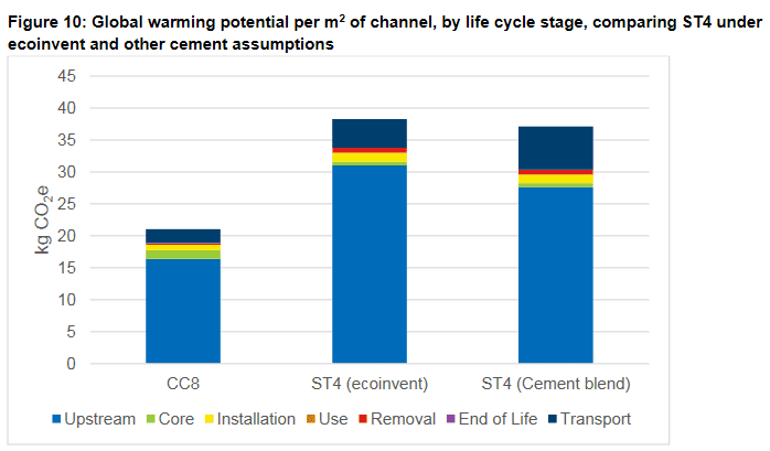 A graph comparing the Global Warming Potential per square metre of channel by life cycle stage for CC8 and ST4 poured concrete