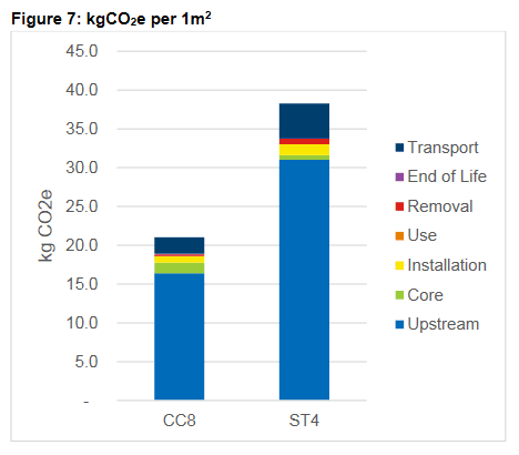 A graph comparing the carbon dioxide equivalent in kg per square metre of CC8 and ST4 poured concrete.