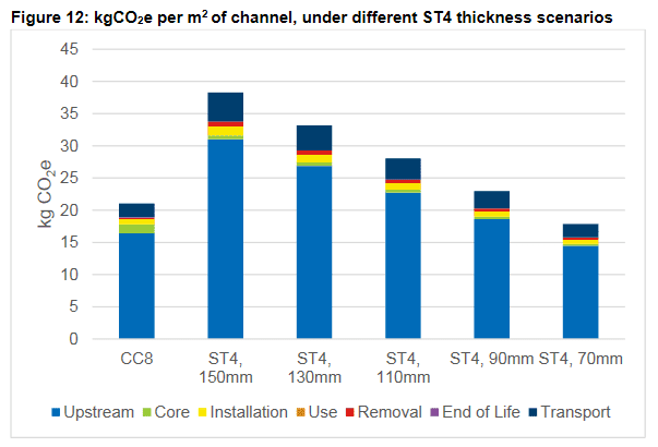 A graph comparing the carbon dioxide equivalent in kg of CC8 compared to various thicknesses of poured ST4 concrete. The graph shows that CC8 has a lower equivalent than all options bar 70mm thick.